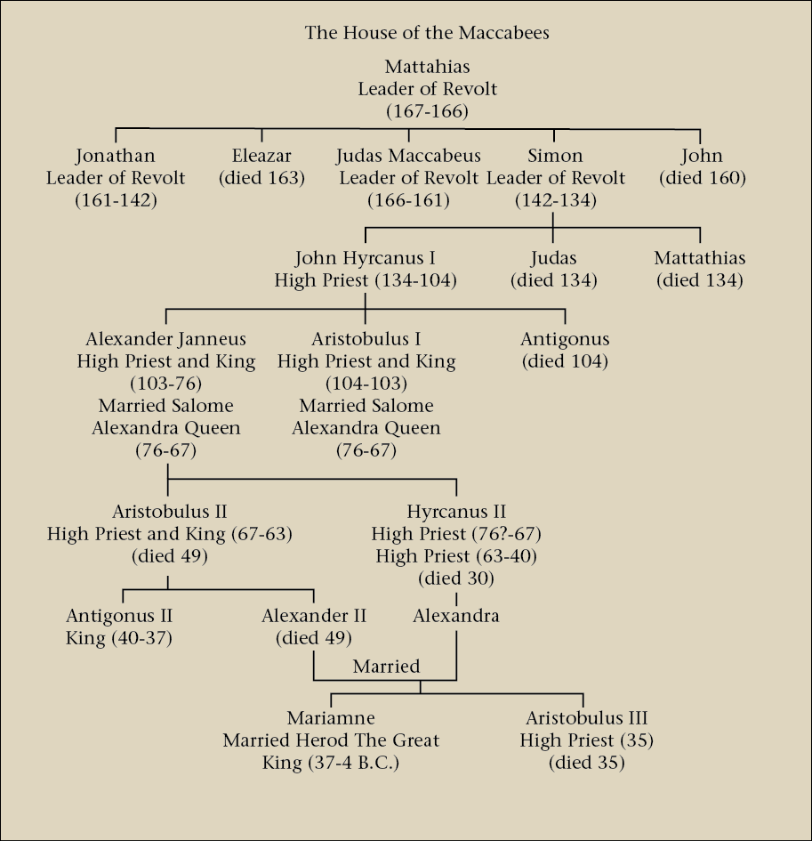 03.05.02.A THE HOUSE OF THE MACCABEES FAMILY TREE